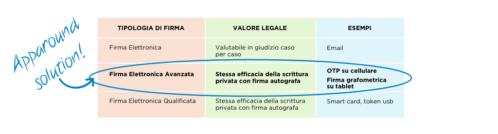 Tipologie Firma elettronica